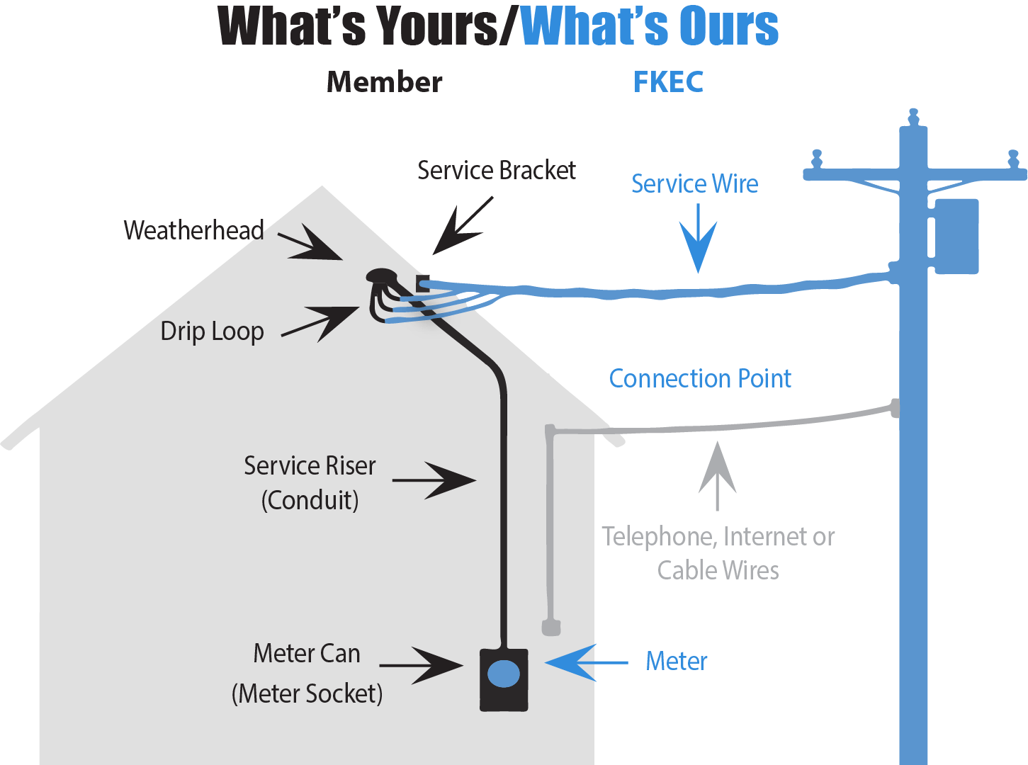 Detailed illustration. What's yours / what's ours. Yours: Weatherhead, Drip Loop, Service Bracket, Service Riser (Conduit), Meter Can (Meter Socket). Ours: Service Wire, Connection Point, Meter. Other: Telephone, Internet, or Cable Wires.